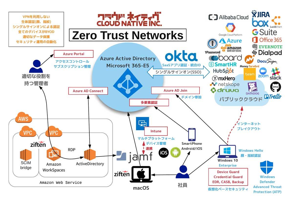 ネットワーク ゼロ トラスト